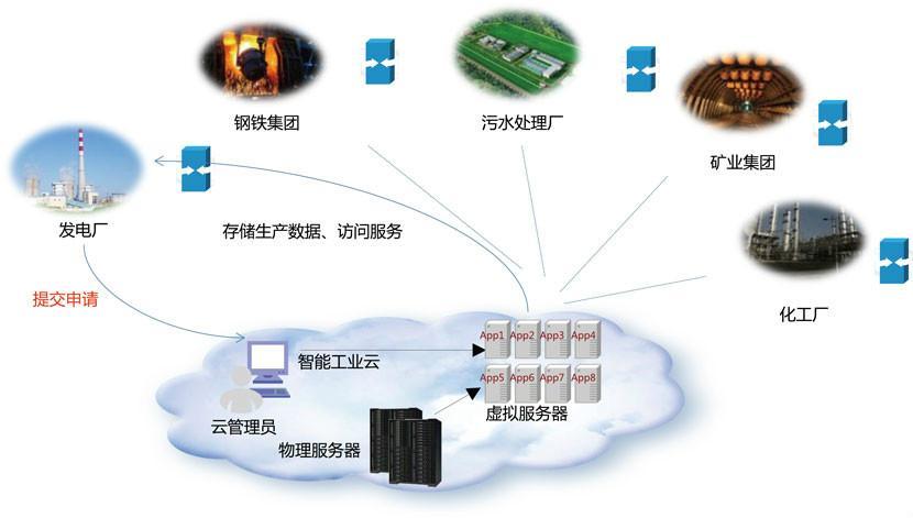 中国物联网数字是干什么的(物联网数字货币是什么)